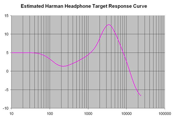 Headphone target response curve