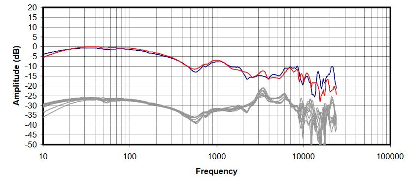 Harman response curve