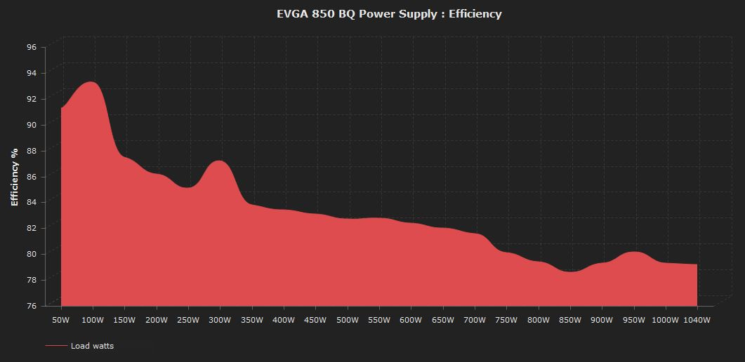 EVGA 850 BQ PSU Efficiency Graph