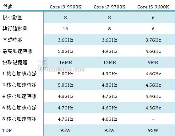 Intel Core i9 9900K specs