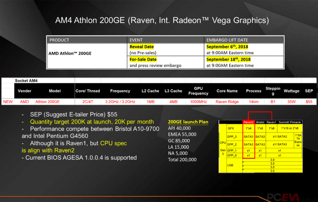 AMD Athlon 200GE CPU Information