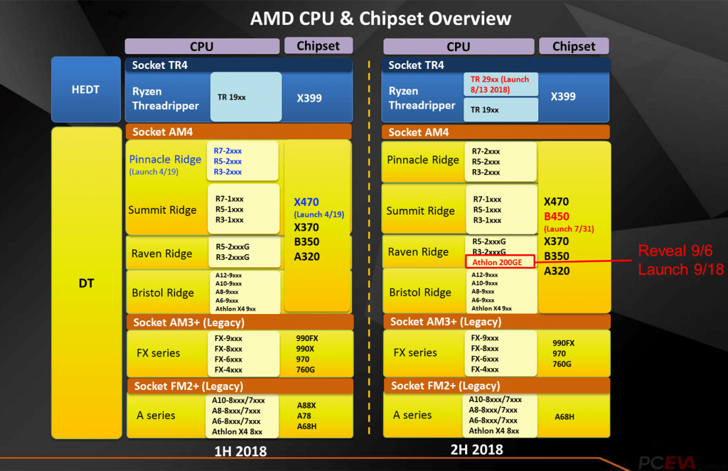 AMD Athlon 200GE CPU Details