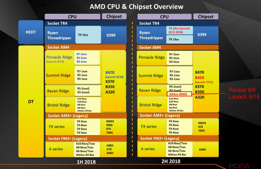 AMD Athlon 200GE CPU Details