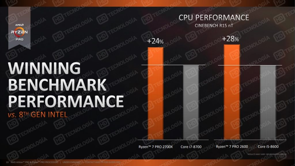 AMD Ryzen Pro 2000 Series CPU Performance