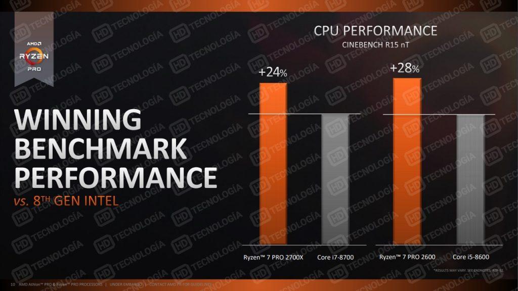 AMD Ryzen Pro 2000 Series CPU Performance