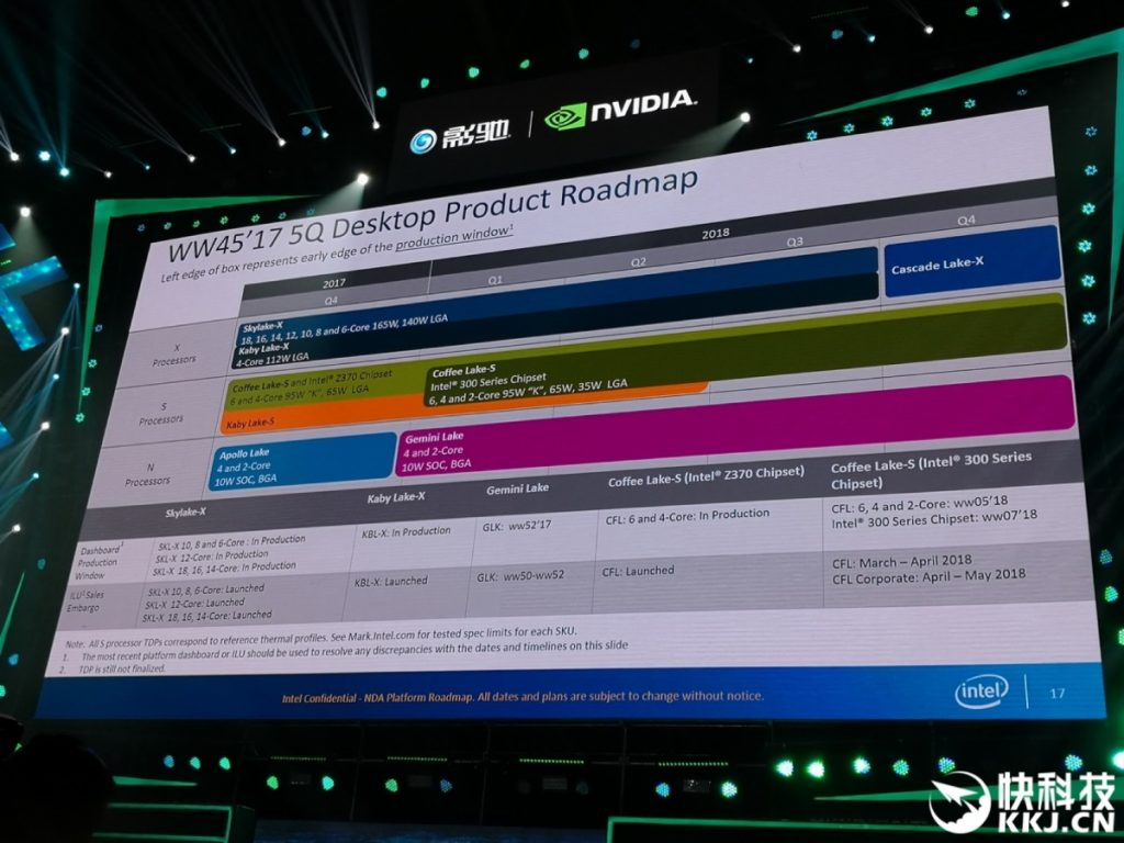Intel Skylake-X 2018 Roadmap