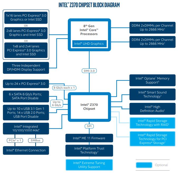 Intel Z370 Chipset Block Diagram