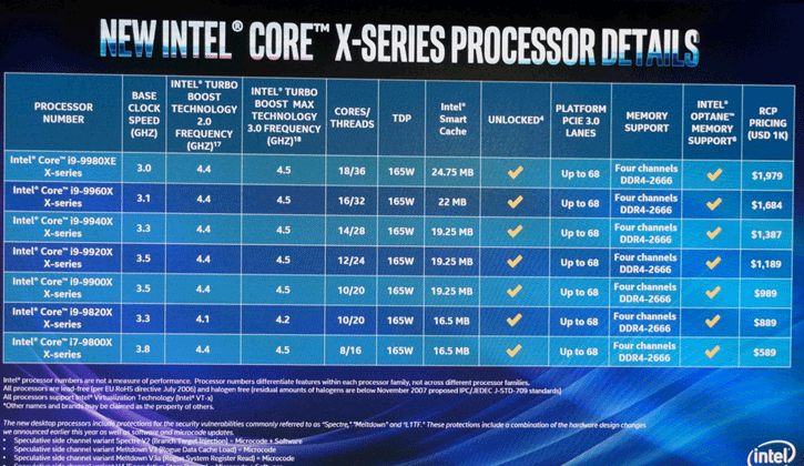 Intel 9th Gen X-Series Processors