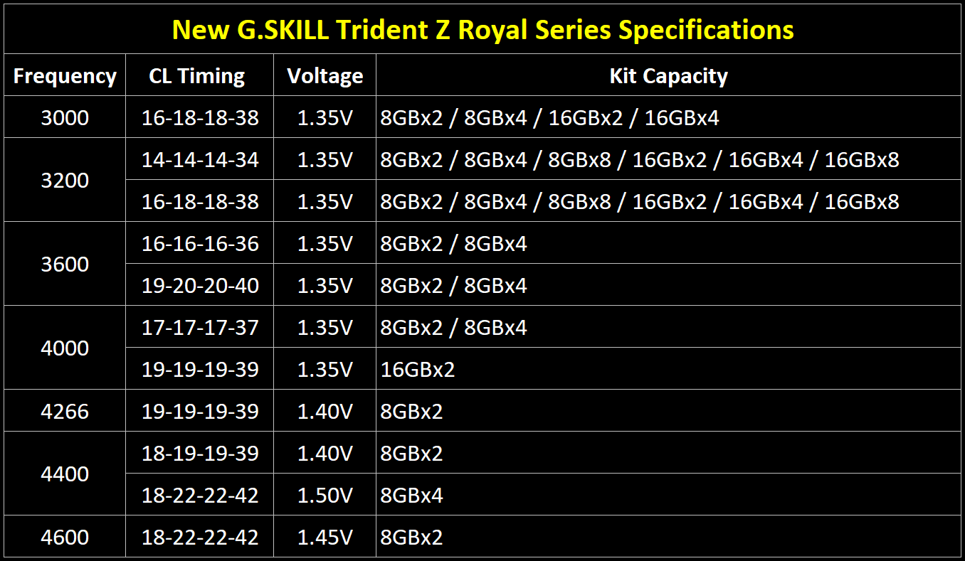 g.skill trident royal z series ddr4 specs