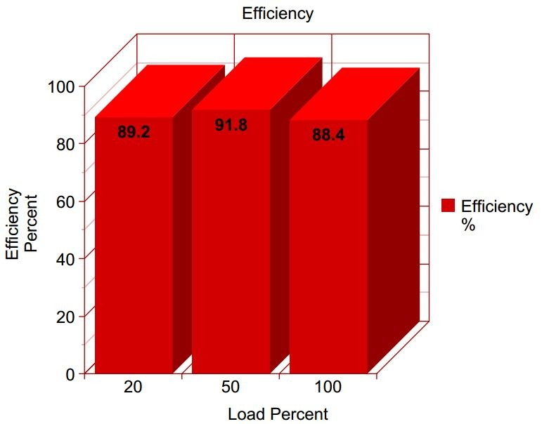 PC Power & Cooling Silencer MK III Efficiency