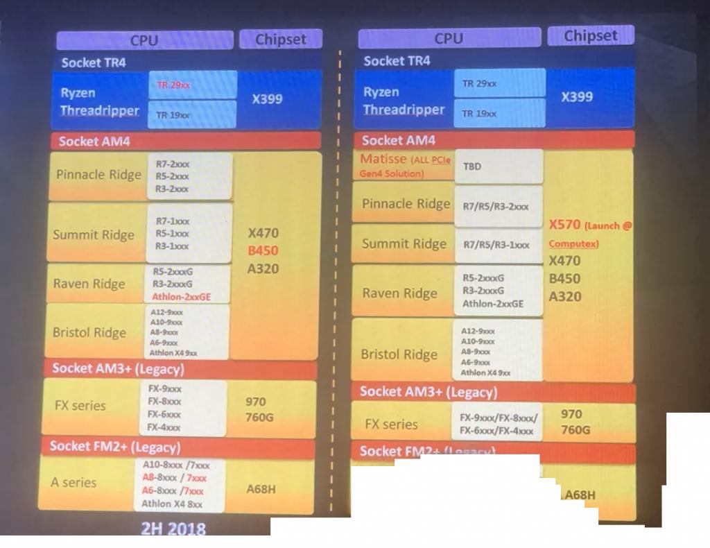 AMD X570 Chipset Slide