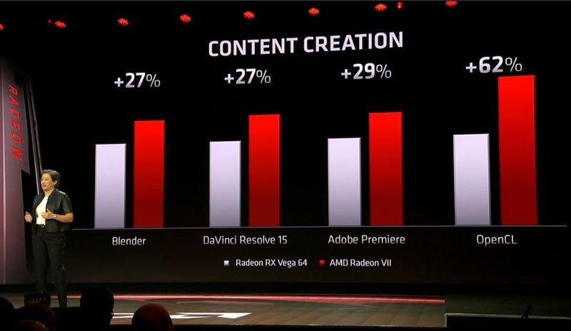 AMD Radeon VII Vs VEGA