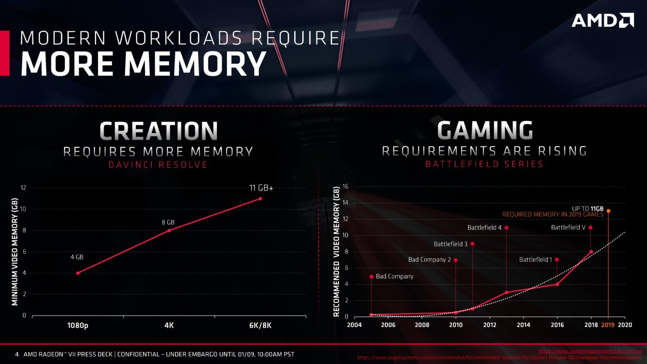 Amd Radeon Vii Performance Specs And Other Details  U2013 Gnd