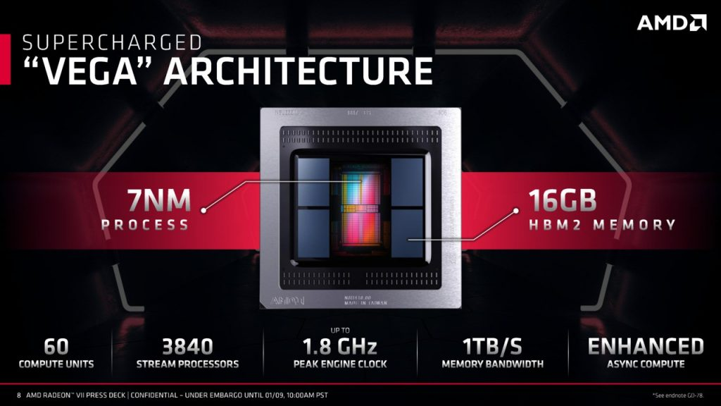 AMD Radeon VII Memory