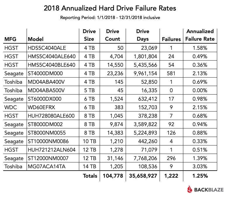 Backblaze Hard Drive Reliability Statistics 2018