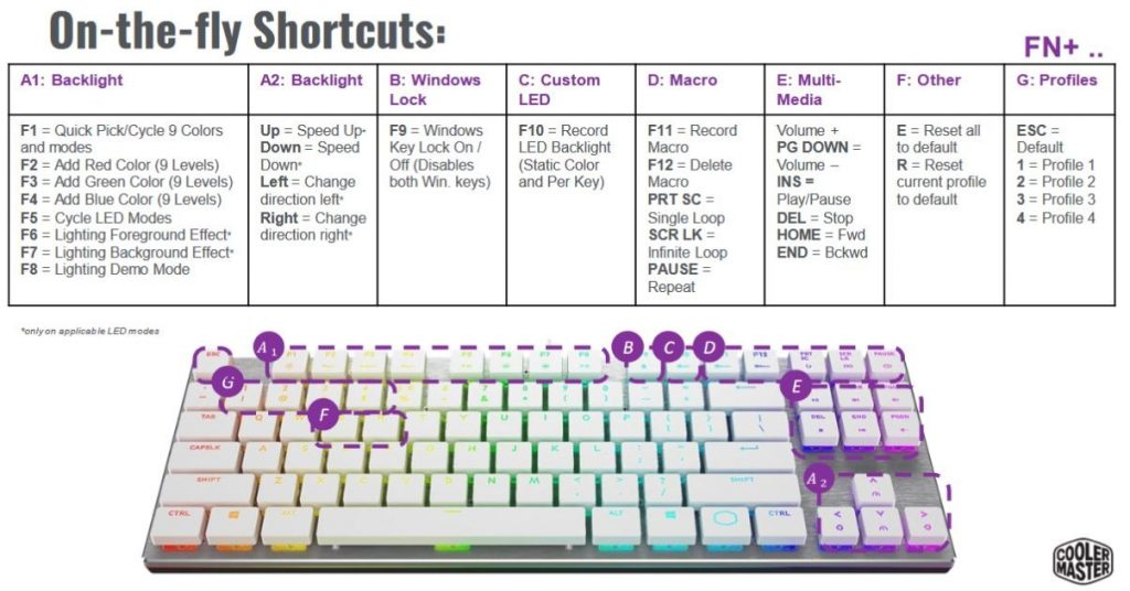Cooler Master SK630 White Key Combos