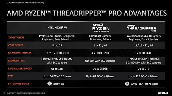 AMD Threadripper Pro Specs